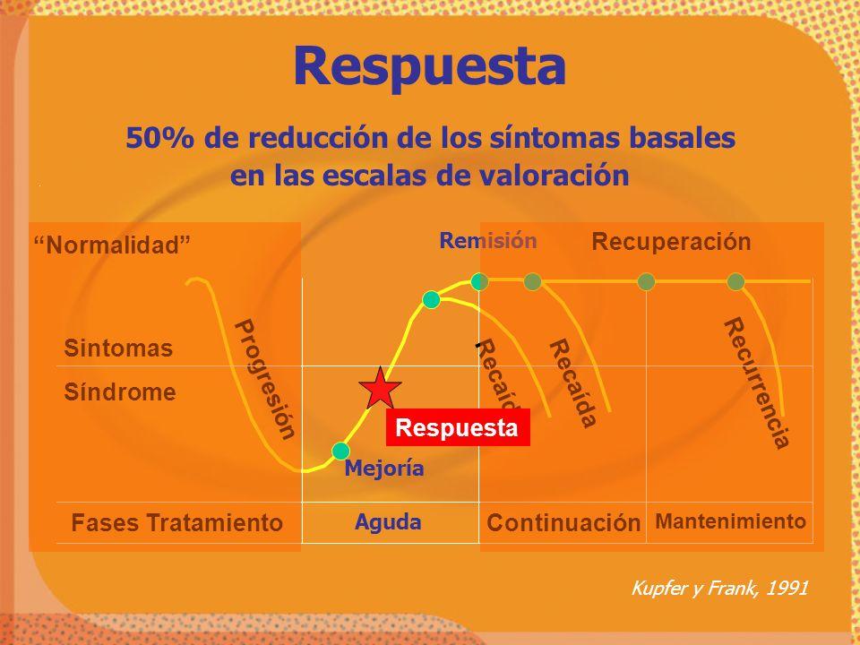 Kupfer y Frank, 1991 Normalidad Recurrencia Progresión Remisión Recuperación Mantenimiento Continuación Aguda Fases Tratamiento Síndrome Sintomas Mejo