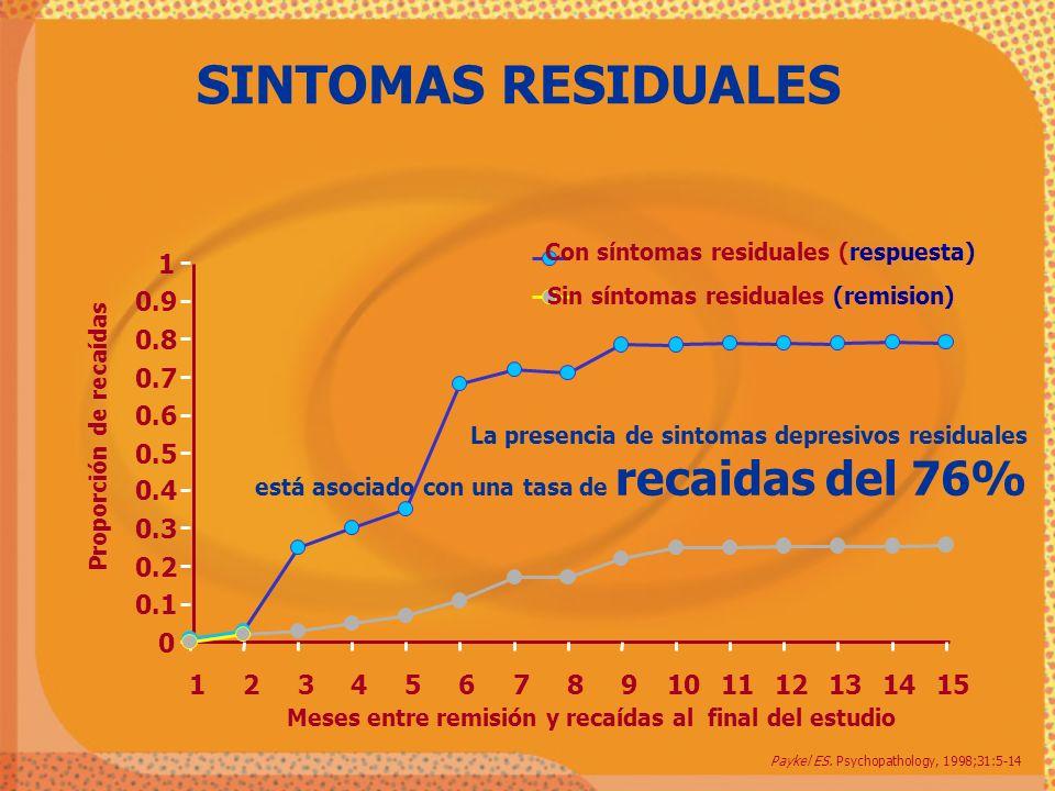 0 0.1 0.2 0.3 0.4 0.5 0.6 0.7 0.8 0.9 1 123456789101112131415 Meses entre remisión y recaídas al final del estudio Proporción de recaídas Con síntomas