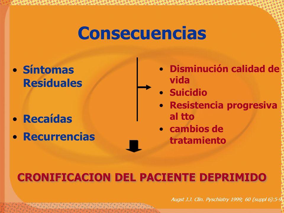Síntomas Residuales Recaídas Recurrencias Disminución calidad de vida Suicidio Resistencia progresiva al tto cambios de tratamiento Consecuencias CRON