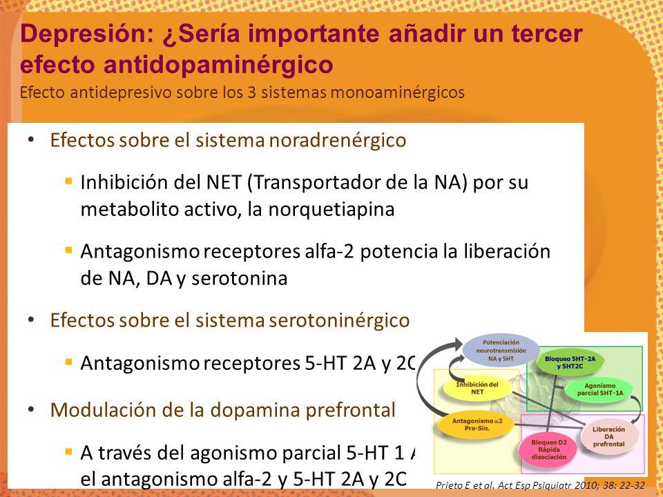 Efectos sobre el sistema noradrenérgico Inhibición del NET (Transportador de la NA) por su metabolito activo, la norquetiapina Antagonismo receptores