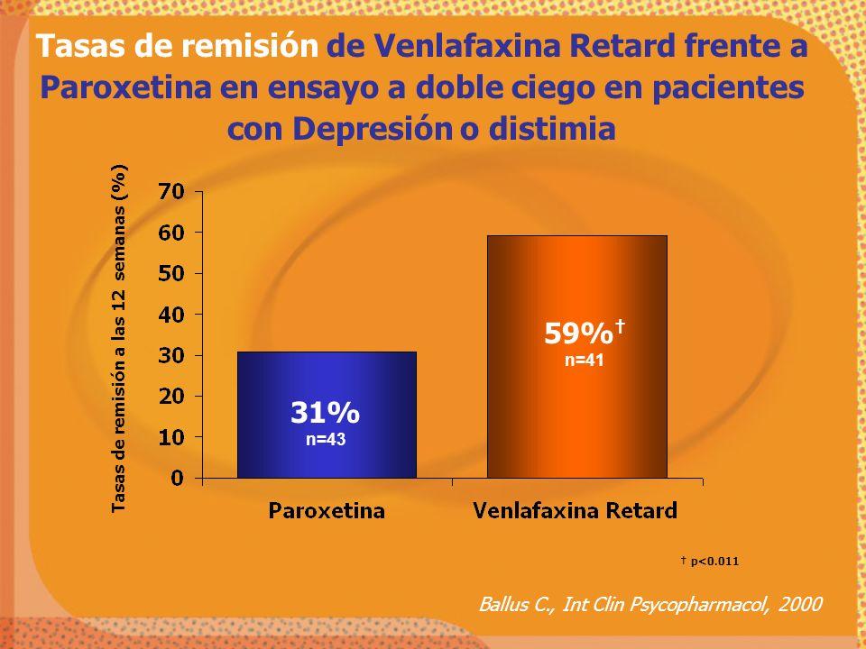 Tasas de remisión de Venlafaxina Retard frente a Paroxetina en ensayo a doble ciego en pacientes con Depresión o distimia Ballus C., Int Clin Psycopha