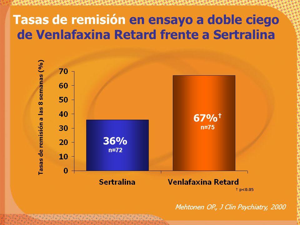 Tasas de remisión en ensayo a doble ciego de Venlafaxina Retard frente a Sertralina Mehtonen OP., J Clin Psychiatry, 2000 36% n=72 67% n=75 Tasas de r