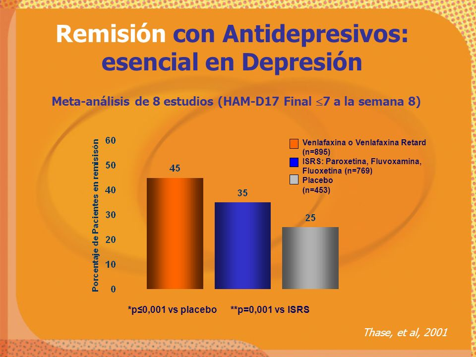 Meta-análisis de 8 estudios (HAM-D17 Final 7 a la semana 8) Thase, et al, 2001 *p0,001 vs placebo **p=0,001 vs ISRS Venlafaxina o Venlafaxina Retard (