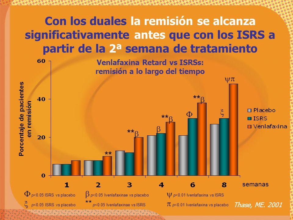 Con los duales la remisión se alcanza significativamente antes que con los ISRS a partir de la 2ª semana de tratamiento Venlafaxina Retard vs ISRSs: r