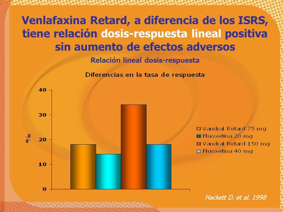 Venlafaxina Retard, a diferencia de los ISRS, tiene relación dosis-respuesta lineal positiva sin aumento de efectos adversos Relación lineal dosis-res