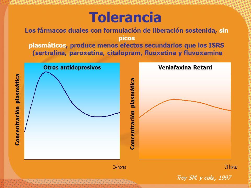 Los fármacos duales con formulación de liberación sostenida, sin picos plasmáticos, produce menos efectos secundarios que los ISRS (sertralina, paroxe
