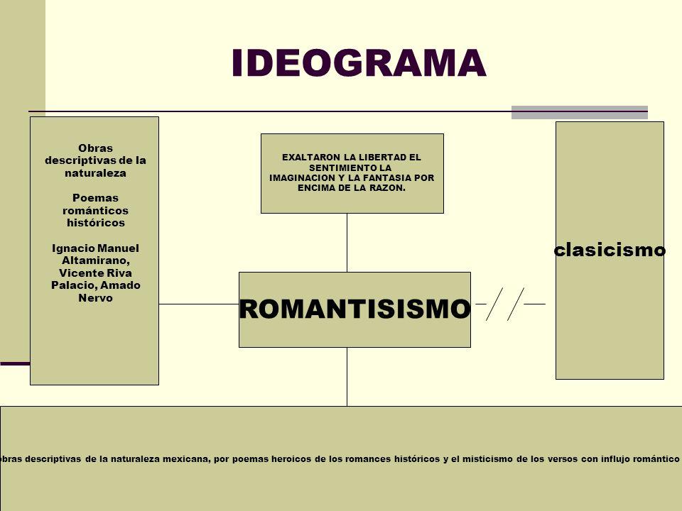 IDEOGRAMA clasicismo Se caracteriza por vigorosas obras descriptivas de la naturaleza mexicana, por poemas heroicos de los romances históricos y el mi