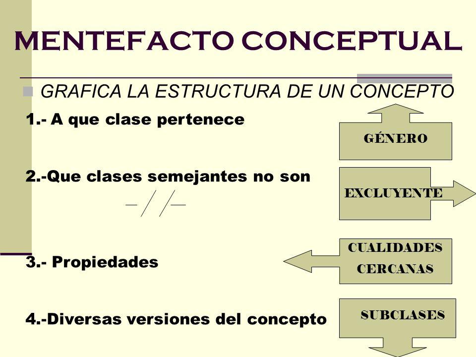 MENTEFACTO CONCEPTUAL GRAFICA LA ESTRUCTURA DE UN CONCEPTO 1.- A que clase pertenece 2.-Que clases semejantes no son 3.- Propiedades 4.-Diversas versi