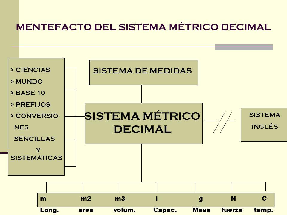 MENTEFACTO DEL SISTEMA MÉTRICO DECIMAL SISTEMA DE MEDIDAS SISTEMA MÉTRICO DECIMAL SISTEMA INGLÉS > CIENCIAS > MUNDO > BASE 10 > PREFIJOS > CONVERSIO-