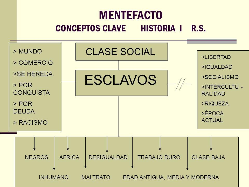 MENTEFACTO CONCEPTOS CLAVE HISTORIA I R.S. CLASE SOCIAL ESCLAVOS >LIBERTAD >IGUALDAD >SOCIALISMO >INTERCULTU - RALIDAD >RIQUEZA >ÉPOCA ACTUAL > MUNDO