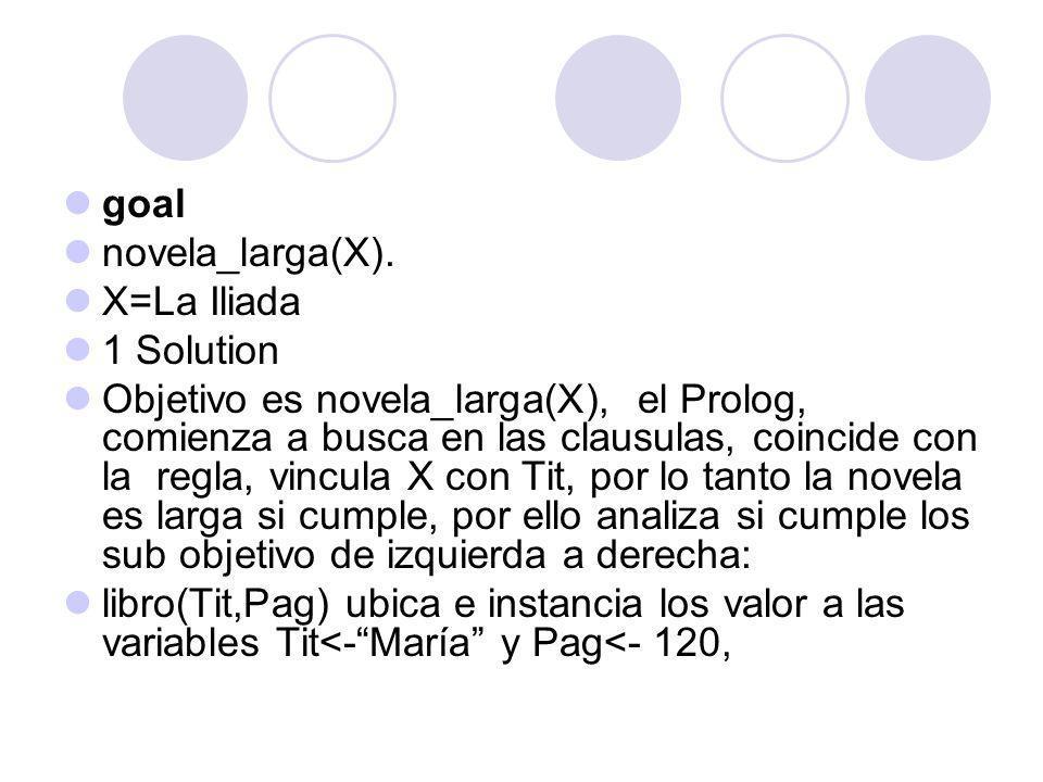 goal novela_larga(X). X=La Iliada 1 Solution Objetivo es novela_larga(X), el Prolog, comienza a busca en las clausulas, coincide con la regla, vincula