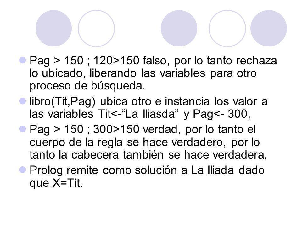 Pag > 150 ; 120>150 falso, por lo tanto rechaza lo ubicado, liberando las variables para otro proceso de búsqueda. libro(Tit,Pag) ubica otro e instanc