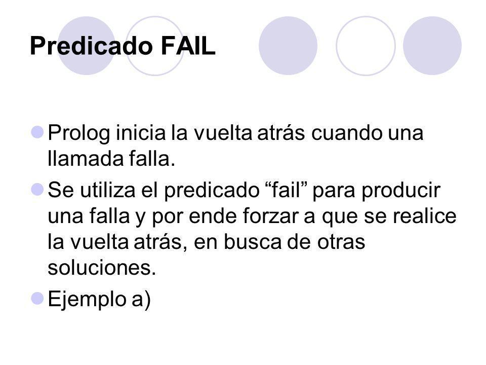 Predicado FAIL Prolog inicia la vuelta atrás cuando una llamada falla. Se utiliza el predicado fail para producir una falla y por ende forzar a que se