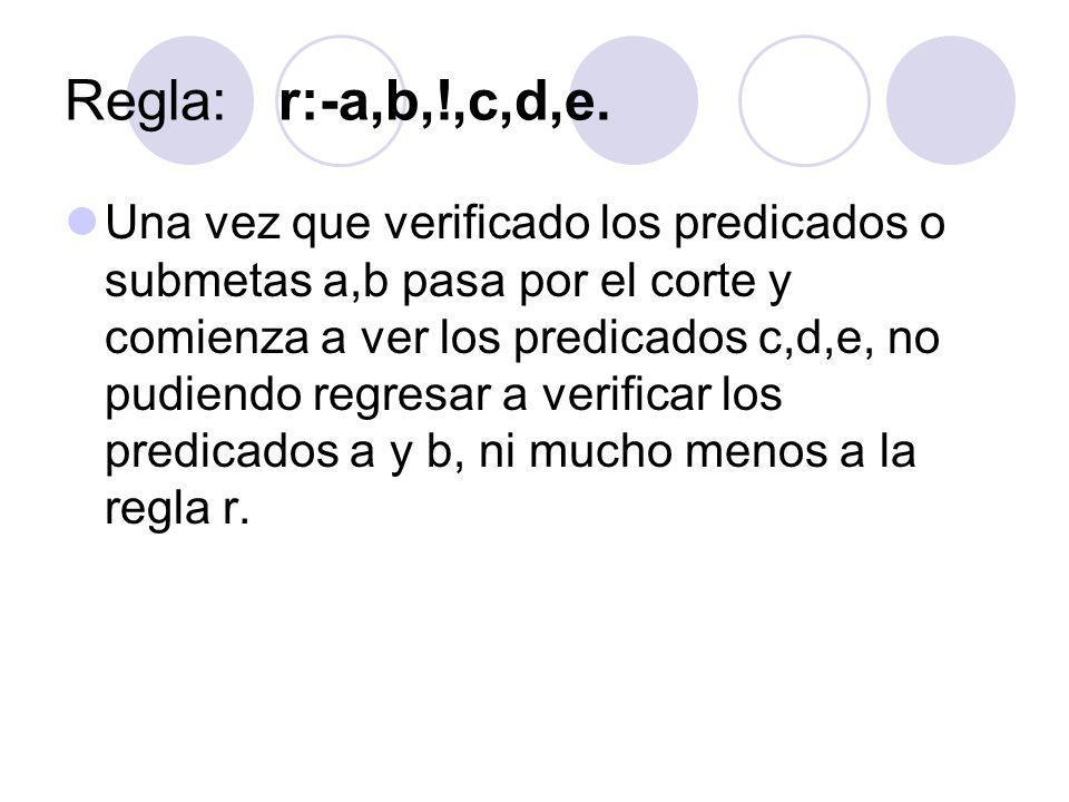 Regla:r:-a,b,!,c,d,e. Una vez que verificado los predicados o submetas a,b pasa por el corte y comienza a ver los predicados c,d,e, no pudiendo regres