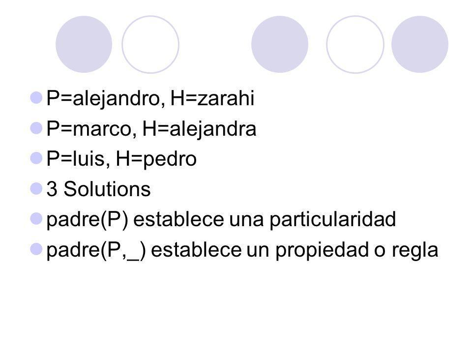 P=alejandro, H=zarahi P=marco, H=alejandra P=luis, H=pedro 3 Solutions padre(P) establece una particularidad padre(P,_) establece un propiedad o regla
