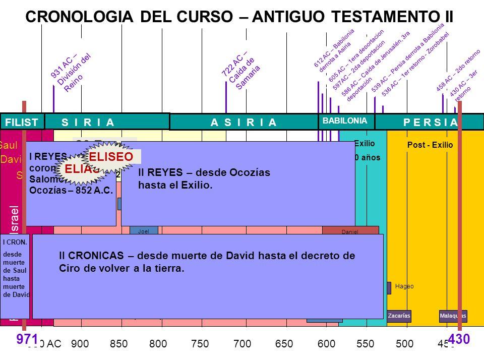 Reino del Sur (Judá) 931-586 AC 950 AC 900 850 800 750 700 650 600 550 500 450 Reino del Norte (Israel) 931-722 AC Abdías Joel Jonás AmosOseas 722 AC