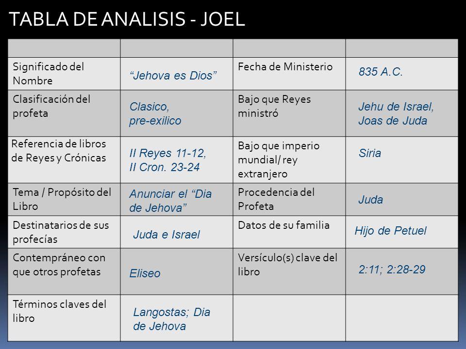 TABLA DE ANALISIS - JOEL Significado del Nombre Fecha de Ministerio Clasificación del profeta Bajo que Reyes ministró Referencia de libros de Reyes y