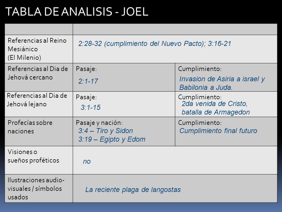 TABLA DE ANALISIS - JOEL Referencias al Reino Mesiánico (El Milenio) Referencias al Dia de Jehová cercano Pasaje:Cumplimiento: Referencias al Dia de J