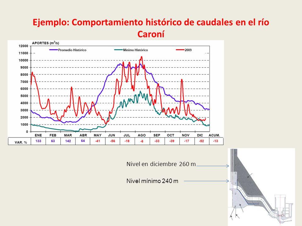 Ejemplo: Comportamiento histórico de caudales en el río Caroní Nivel mínimo 240 m Nivel en diciembre 260 m