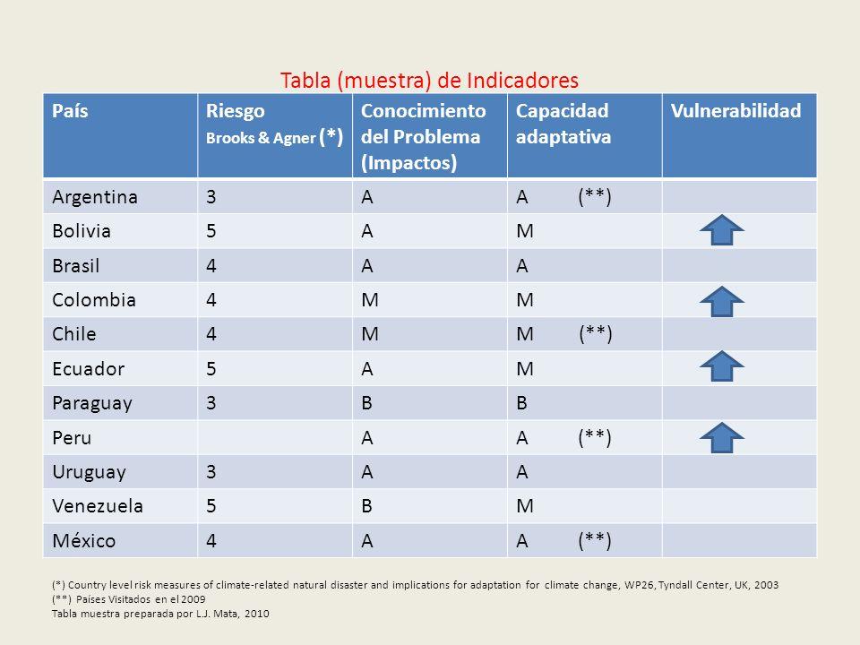 Tabla (muestra) de Indicadores PaísRiesgo Brooks & Agner (*) Conocimiento del Problema (Impactos) Capacidad adaptativa Vulnerabilidad Argentina3AA (**