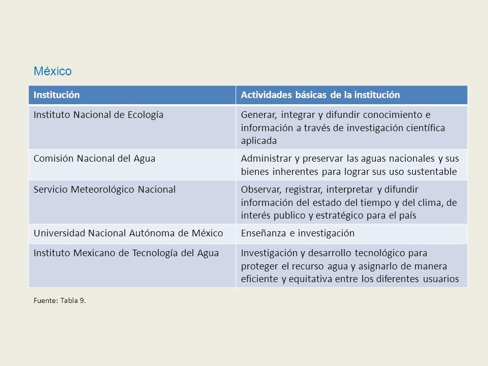 México InstituciónActividades básicas de la institución Instituto Nacional de EcologíaGenerar, integrar y difundir conocimiento e información a través