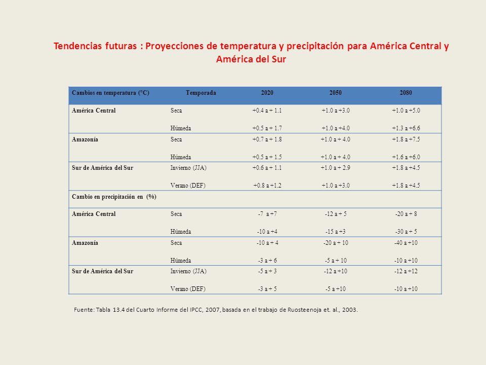 Cambios en temperatura (°C)Temporada202020502080 América Central Seca Húmeda +0.4 a + 1.1 +0.5 a + 1.7 +1.0 a +3.0 +1.0 a +4.0 +1.0 a +5.0 +1.3 a +6.6