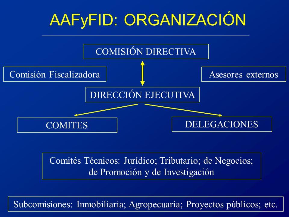 COMISIÓN DIRECTIVA Comisión Fiscalizadora Comités Técnicos: Jurídico; Tributario; de Negocios; de Promoción y de Investigación AAFyFID: ORGANIZACIÓN Asesores externos DIRECCIÓN EJECUTIVA COMITES DELEGACIONES Subcomisiones: Inmobiliaria; Agropecuaria; Proyectos públicos; etc.