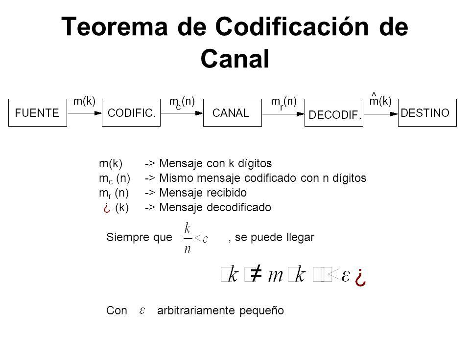 m(k)-> Mensaje con k dígitos m c (n)-> Mismo mensaje codificado con n dígitos m r (n)-> Mensaje recibido (k)-> Mensaje decodificado Siempre que, se pu