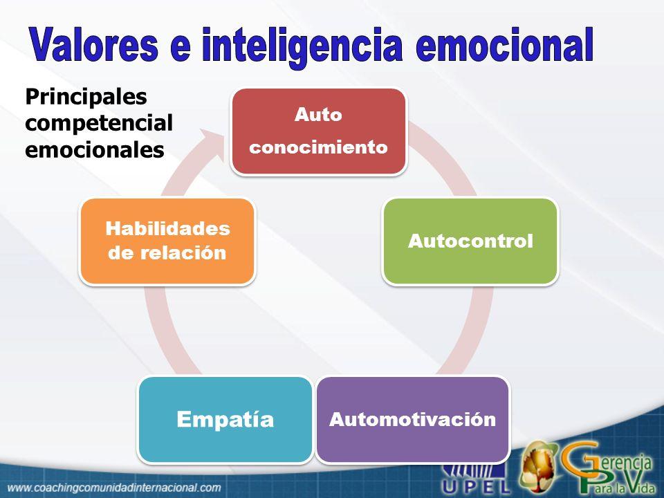 Espacio Físico Salud Profesión Relacione s Sociales D esarrollo Humano Dinero Diversión Amor Joseph OCconor Coaching con PNL