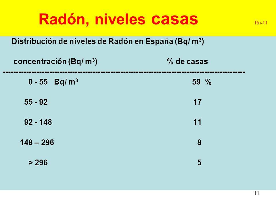 11 Radón, niveles casas Rn-11 Distribución de niveles de Radón en España (Bq/ m 3 ) concentración (Bq/ m 3 ) % de casas ------------------------------