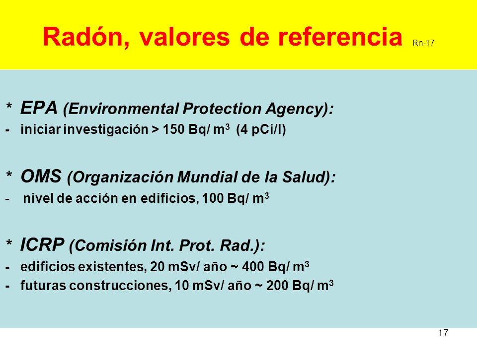 17 Radón, valores de referencia Rn-17 * EPA (Environmental Protection Agency): - iniciar investigación > 150 Bq/ m 3 (4 pCi/l) * OMS (Organización Mun