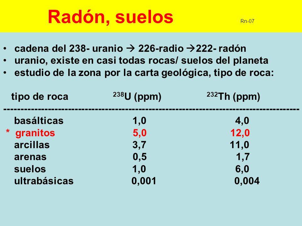 8 Radón, radiación natural Rn-08 - % fuentes, de la dosis recibida por la población: * NATURAL.- -radón ----------------------------------------- 34,0 % -torón ---------------------------------------- 2,9 - radiación cósmica (interna + externa)------- 10,1 -suelos y edificios (terrestre externa) ----- 13,6 -alimentos y bebidas (terrestre interna) ---- 8,7 * ARTIFICIAL -usos médicos -------------------------------------- 30,4 -diversas fuentes, vertidos, lluvias ------------ 0,3