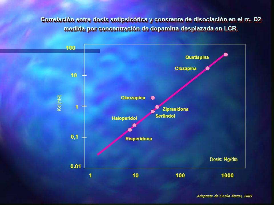 Correlación entre dosis antipsicótica y constante de disociación en el rc. D2 medida por concentración de dopamina desplazada en LCR. 0.01 0,1 1 10 10