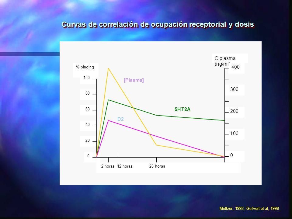 C.plasma (ng/ml) % binding 400 0 200 100 300 80 60 100 40 20 0 2 horas 12 horas 26 horas Curvas de correlación de ocupación receptorial y dosis Curvas
