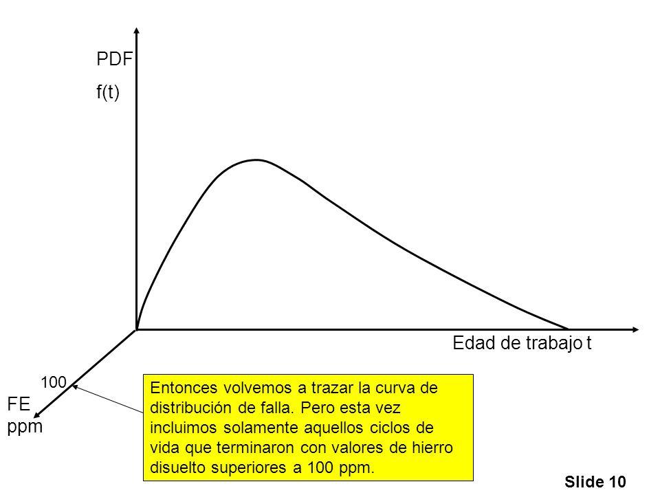 Slide 10 Edad de trabajo t PDF f(t) FE ppm 100 Entonces volvemos a trazar la curva de distribución de falla. Pero esta vez incluimos solamente aquello