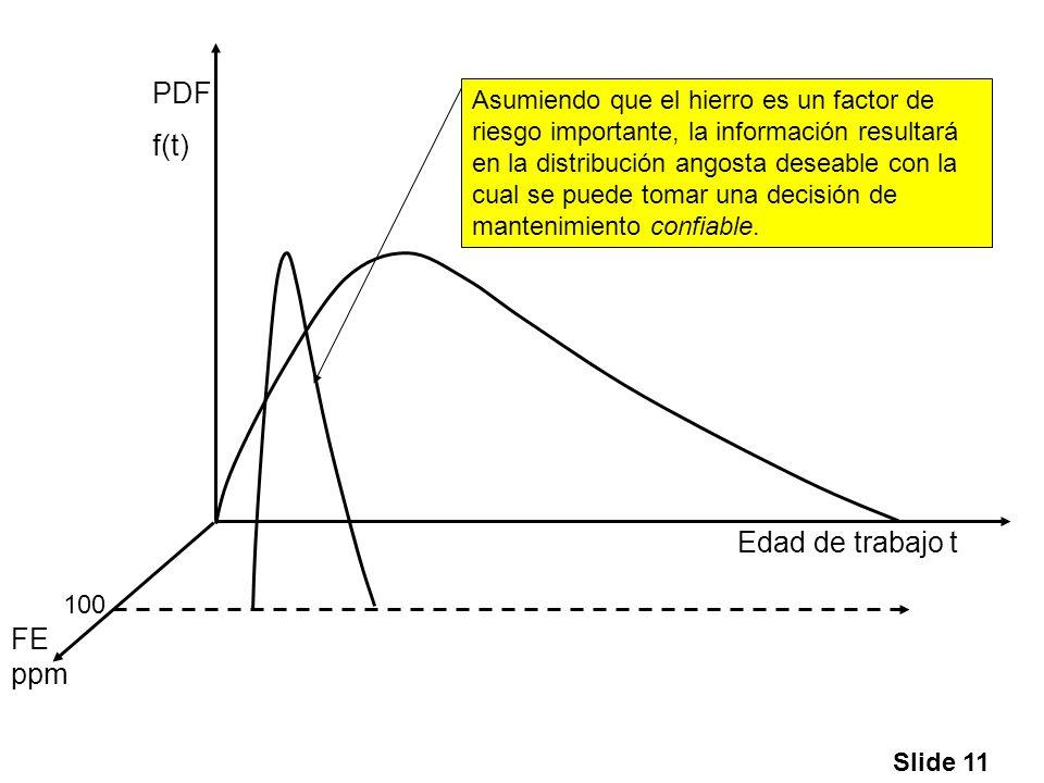 Slide 11 Edad de trabajo t PDF f(t) FE ppm 100 Asumiendo que el hierro es un factor de riesgo importante, la información resultará en la distribución