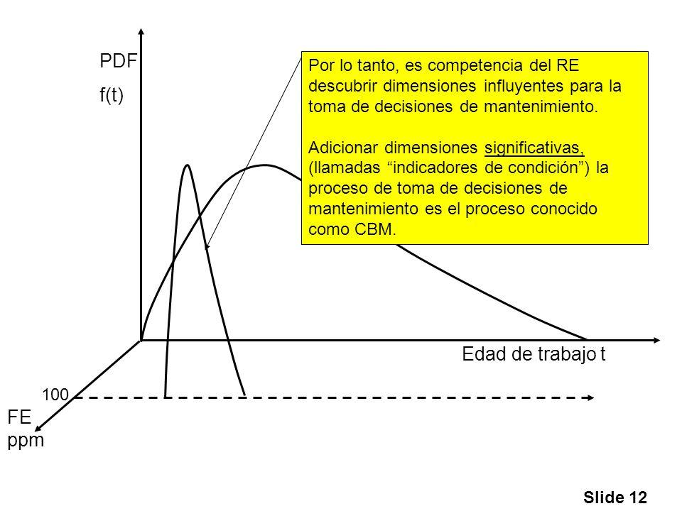 Slide 12 Edad de trabajo t PDF f(t) FE ppm 100 Por lo tanto, es competencia del RE descubrir dimensiones influyentes para la toma de decisiones de man