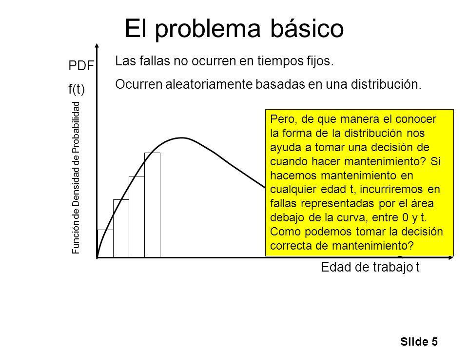 Slide 5 El problema básico Edad de trabajo t PDF f(t) Las fallas no ocurren en tiempos fijos. Ocurren aleatoriamente basadas en una distribución. Func