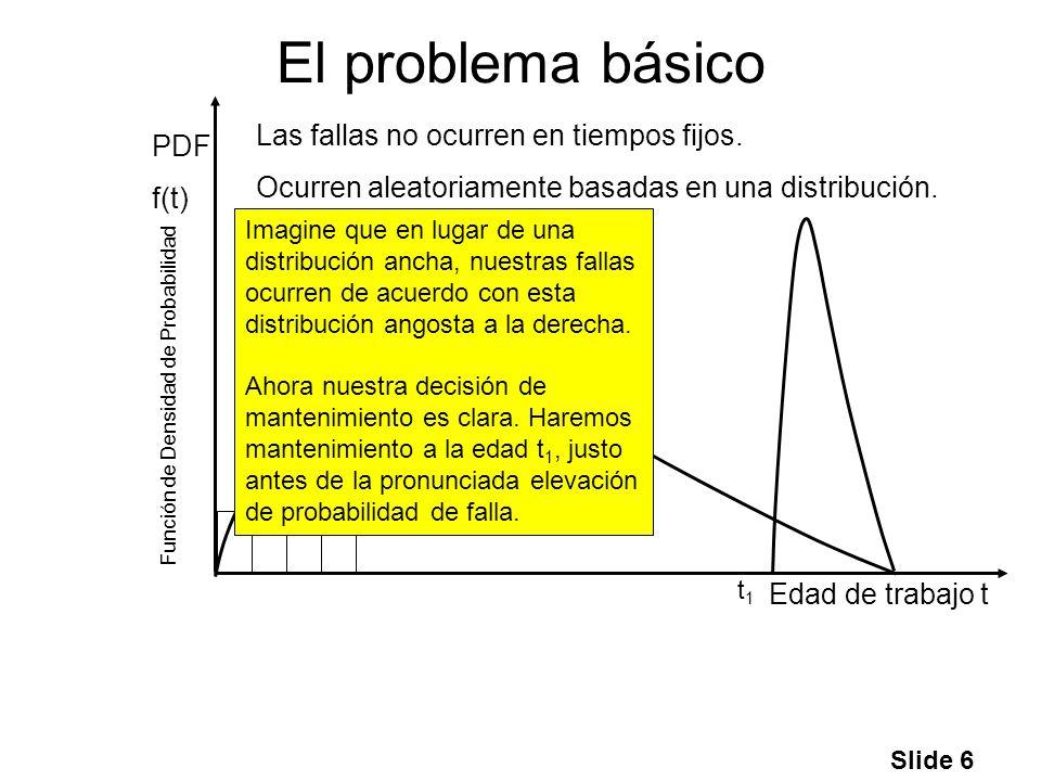 Slide 6 El problema básico Edad de trabajo t PDF f(t) Las fallas no ocurren en tiempos fijos. Ocurren aleatoriamente basadas en una distribución. Func