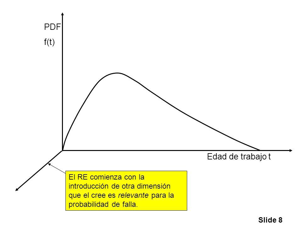 Slide 8 Edad de trabajo t PDF f(t) El RE comienza con la introducción de otra dimensión que el cree es relevante para la probabilidad de falla.