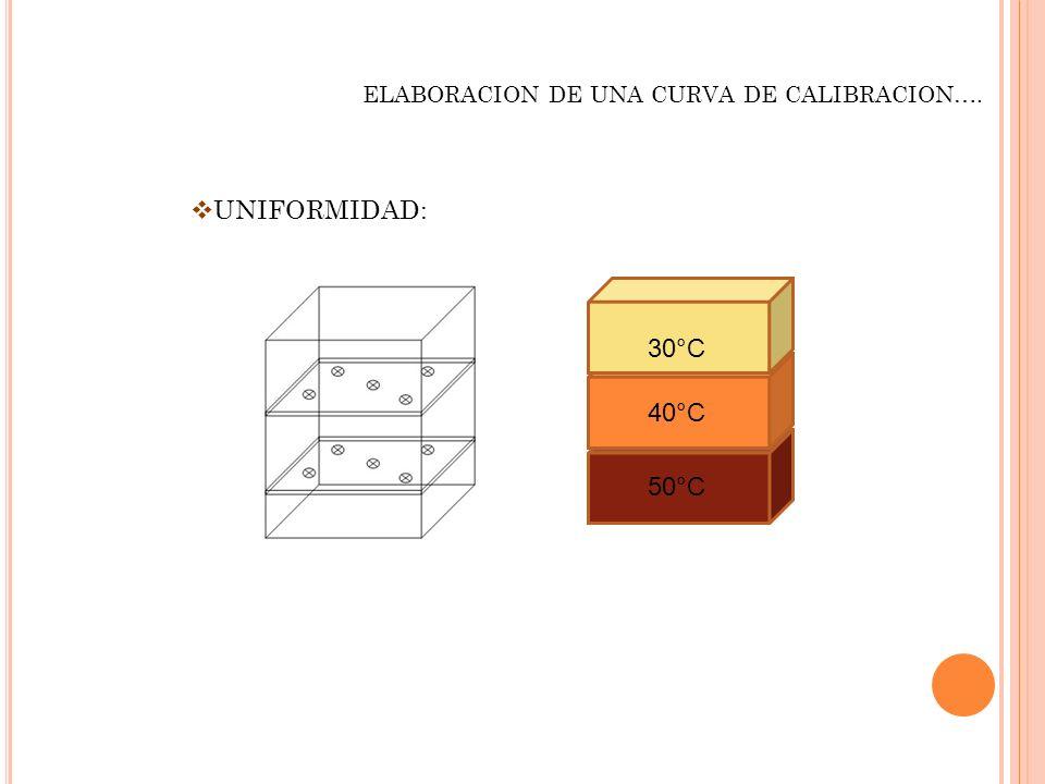 ELABORACION DE UNA CURVA DE CALIBRACION…. UNIFORMIDAD: 30°C 40°C 50°C