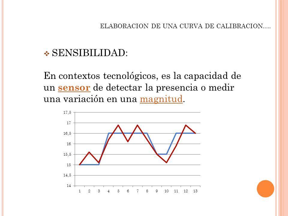 ELABORACION DE UNA CURVA DE CALIBRACION…. SENSIBILIDAD: En contextos tecnológicos, es la capacidad de un sensor de detectar la presencia o medir una v