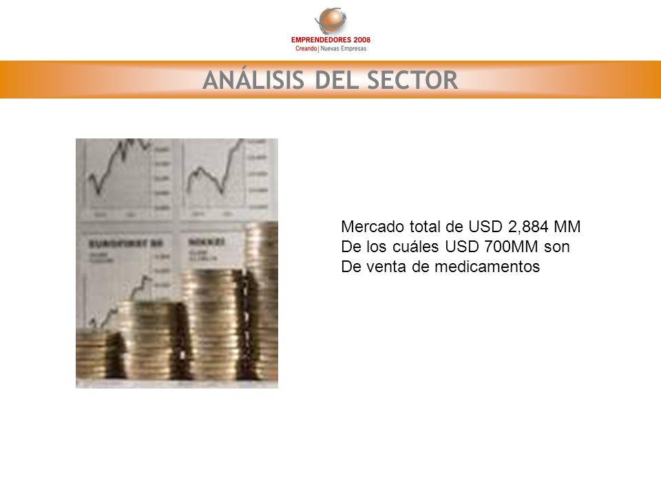 ANÁLISIS DEL SECTOR Mercado total de USD 2,884 MM De los cuáles USD 700MM son De venta de medicamentos