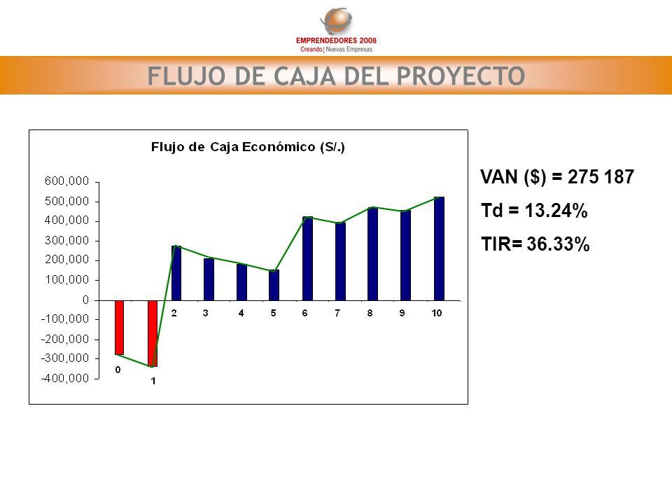 FLUJO DE CAJA DEL PROYECTO VAN ($) = 275 187 Td = 13.24% TIR= 36.33%