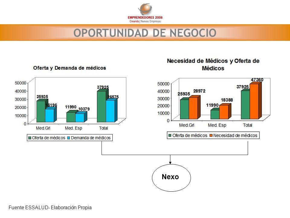 OPORTUNIDAD DE NEGOCIO Fuente ESSALUD- Elaboración Propia Nexo
