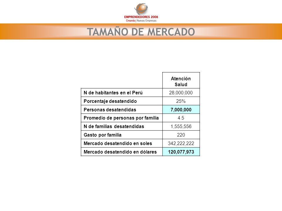 TAMAÑO DE MERCADO Atención Salud N de habitantes en el Perú28,000,000 Porcentaje desatendido25% Personas desatendidas7,000,000 Promedio de personas po