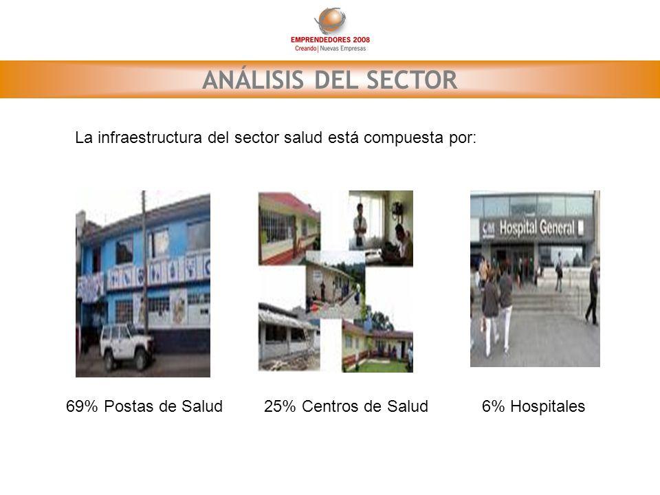 ANÁLISIS DEL SECTOR Gasto de salud promedio per cápita de USD 103, cifra Inferior a los de otros países de la región, tales como: Brasil ----- USD 267 Venezuela ----- USD 233 Colombia ------ USD 186 El 80% de los tratamientos no concluidos es por Falta de dinero por parte de las personas de bajos Recursos económicos