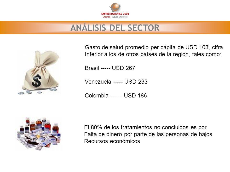 ANÁLISIS DEL SECTOR Gasto de salud promedio per cápita de USD 103, cifra Inferior a los de otros países de la región, tales como: Brasil ----- USD 267