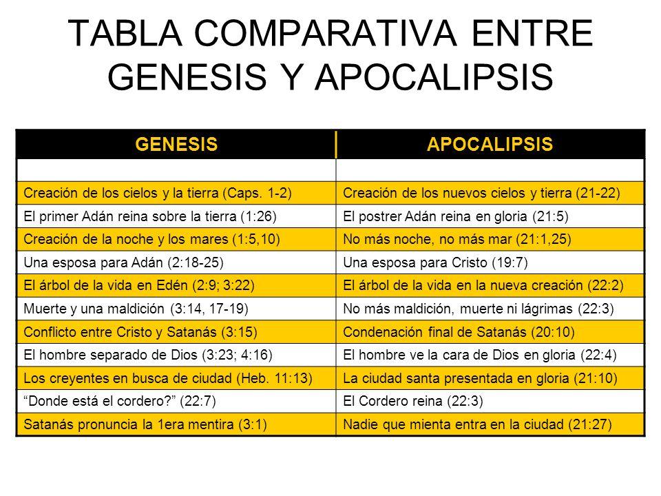 TABLA COMPARATIVA ENTRE GENESIS Y APOCALIPSIS GENESISAPOCALIPSIS Creación de los cielos y la tierra (Caps. 1-2)Creación de los nuevos cielos y tierra