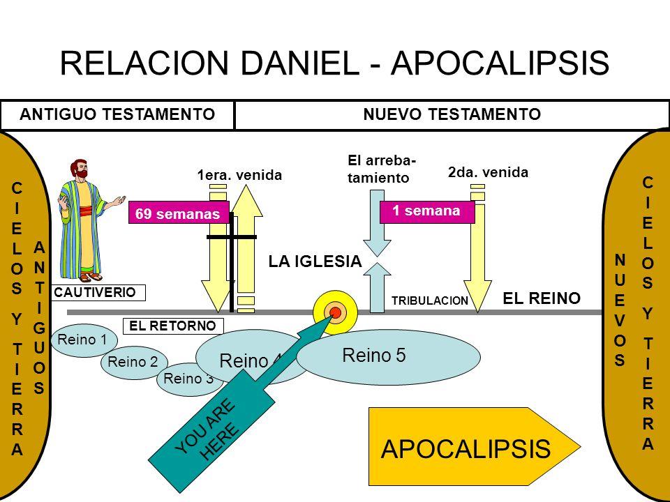 RELACION DANIEL - APOCALIPSIS CAUTIVERIO EL REINO El arreba- tamiento 2da. venida CIELOSYTIERRACIELOSYTIERRA ANTIGUO TESTAMENTONUEVO TESTAMENTO 1era.